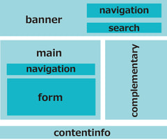 roleの役割と構造化マークアップ